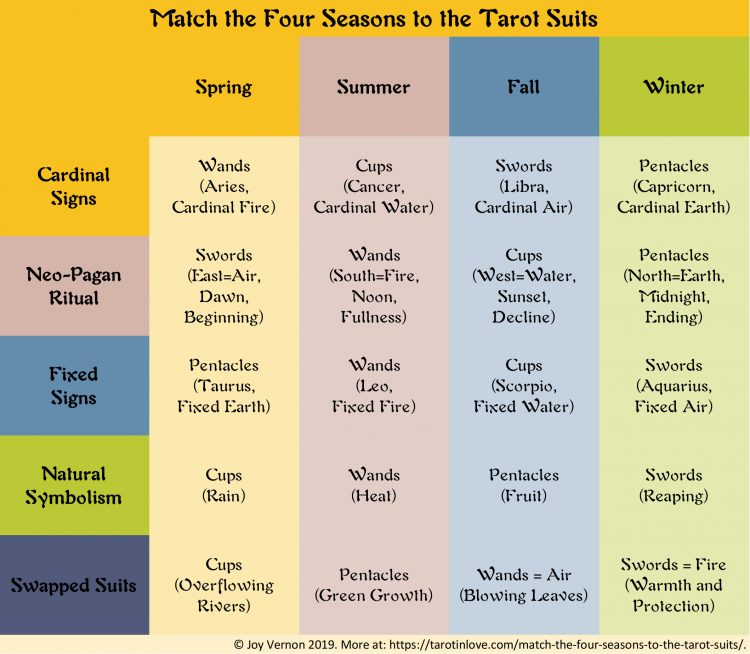 This handy chart shows five different ways to match the four seasons to the tarot suits.